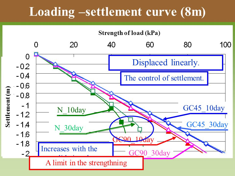 Loading –settlement curve (8m) GC90_30day GC90_10day Displaced linearly.