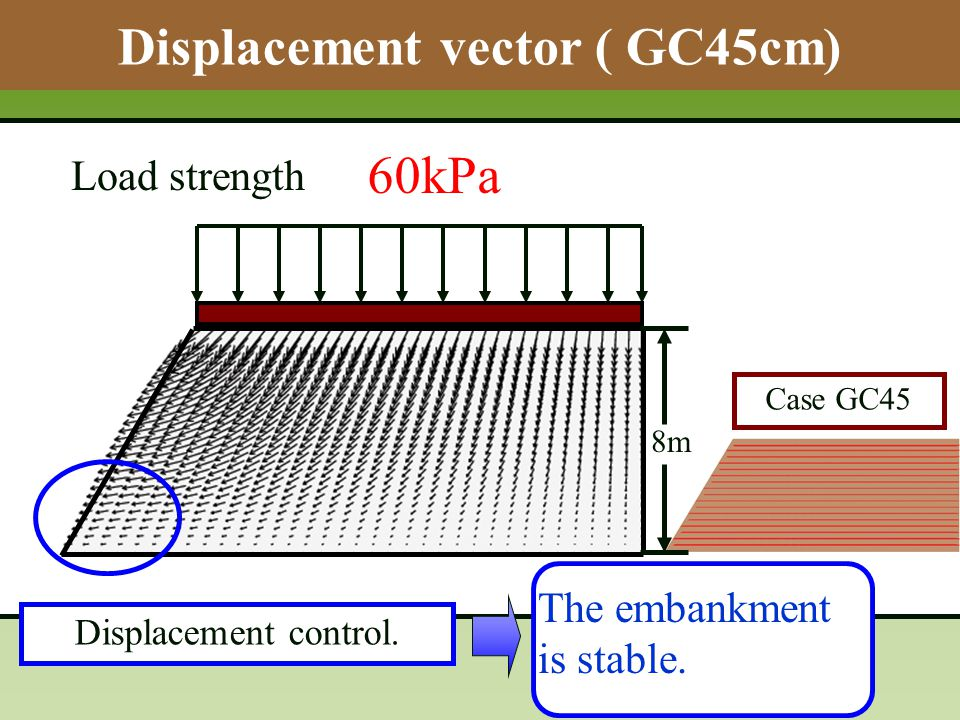 Displacement vector ( GC45cm) 10kPa 20kPa 40kPa60kPa Load strength Displacement control.