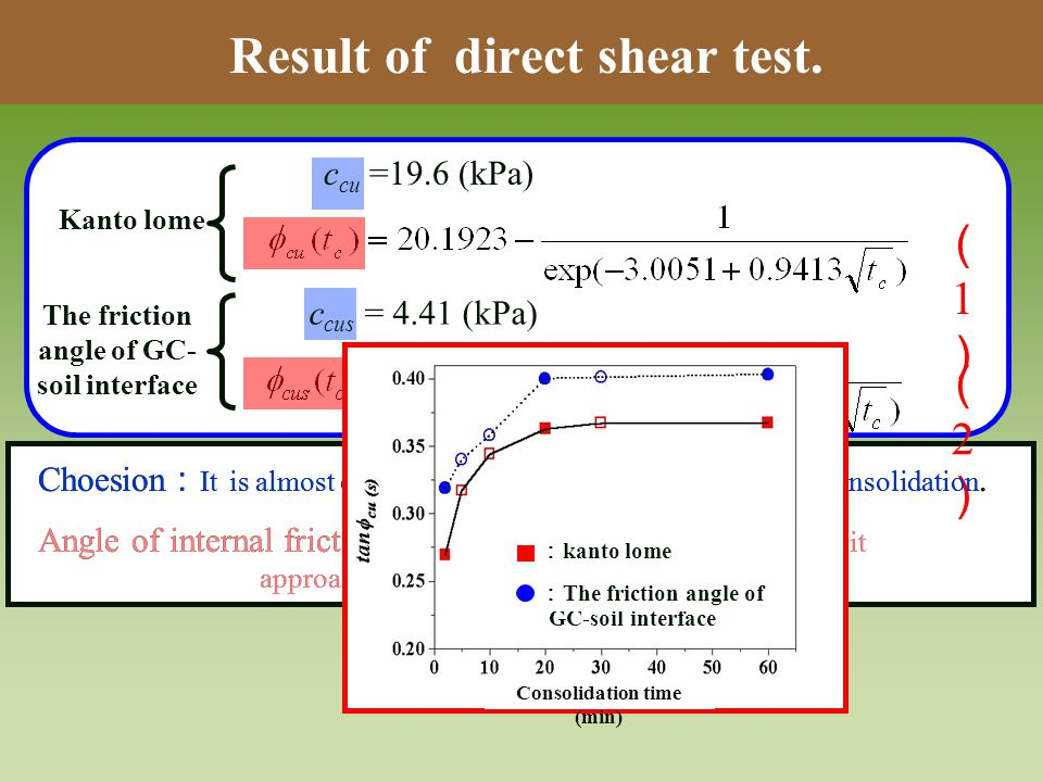 Result of direct shear test.