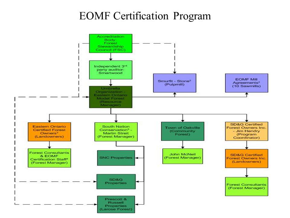 EOMF Certification Program