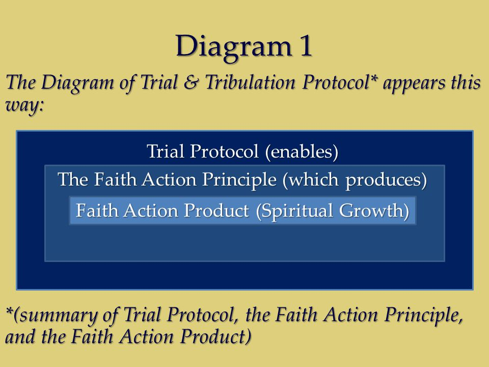 Diagram 1 The Diagram of Trial & Tribulation Protocol* appears this way: *(summary of Trial Protocol, the Faith Action Principle, and the Faith Action Product) Trial Protocol (enables) The Faith Action Principle (which produces) Faith Action Product (Spiritual Growth)