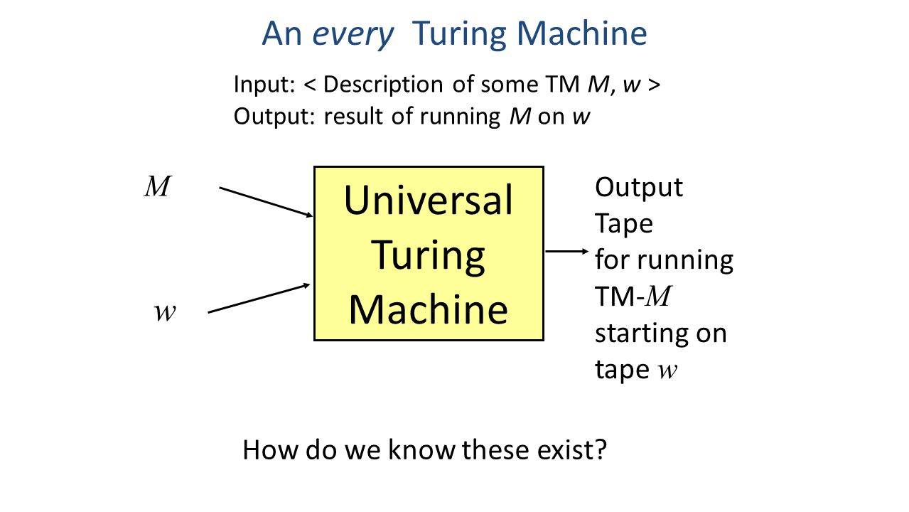 An every Turing Machine Input: Output: result of running M on w Universal Turing Machine M w Output Tape for running TM- M starting on tape w How do w