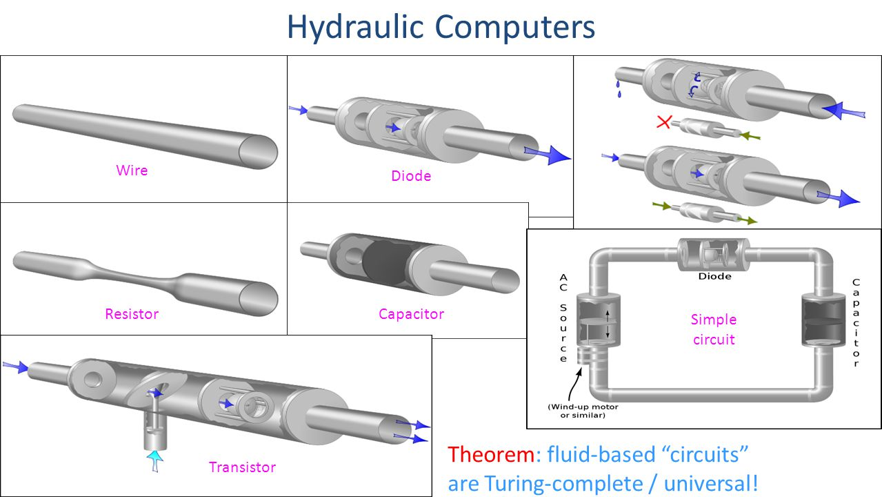 """Hydraulic Computers Wire Resistor Transistor Capacitor Diode Simple circuit Theorem: fluid-based """"circuits"""" are Turing-complete / universal!"""