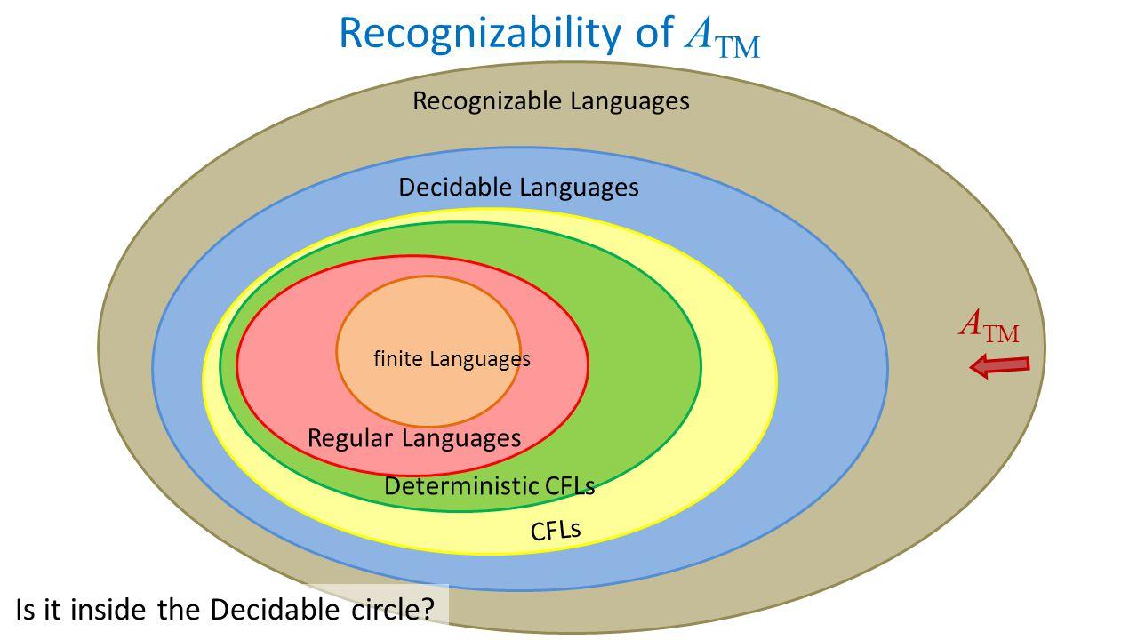 Recognizable Languages Recognizability of A TM Decidable Languages Regular Languages CFLs finite Languages Deterministic CFLs A TM Is it inside the De