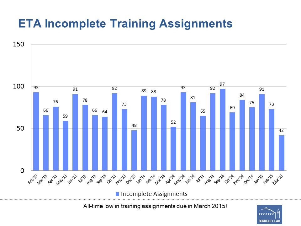 ETA Incomplete Training Assignments All-time low in training assignments due in March 2015!