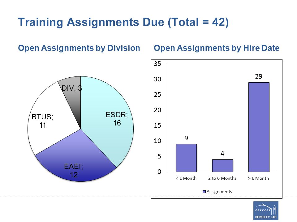 Training Assignments Due (Total = 42) Open Assignments by DivisionOpen Assignments by Hire Date