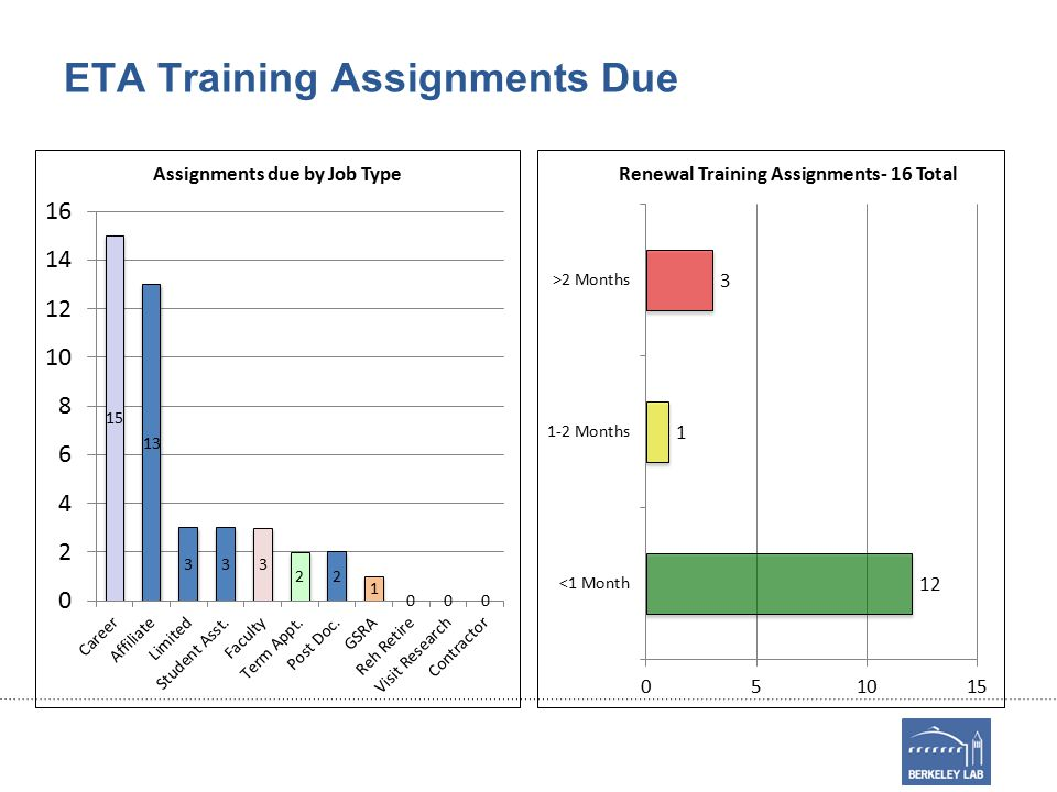 ETA Training Assignments Due