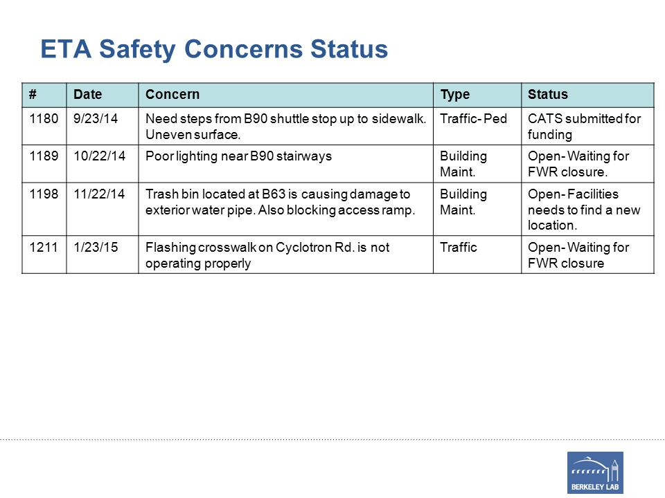 ETA Safety Concerns Status #DateConcernTypeStatus 11809/23/14Need steps from B90 shuttle stop up to sidewalk.