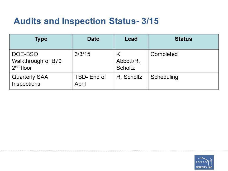Audits and Inspection Status- 3/15 TypeDateLeadStatus DOE-BSO Walkthrough of B70 2 nd floor 3/3/15K.