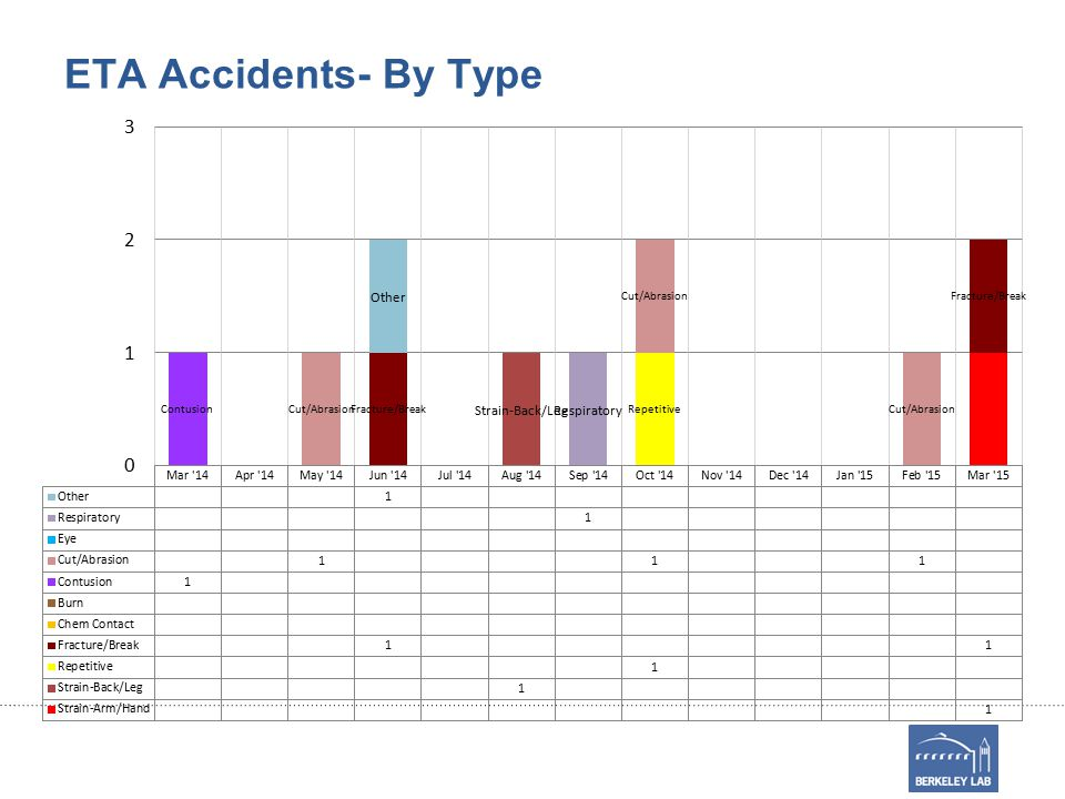 ETA Accidents- By Type