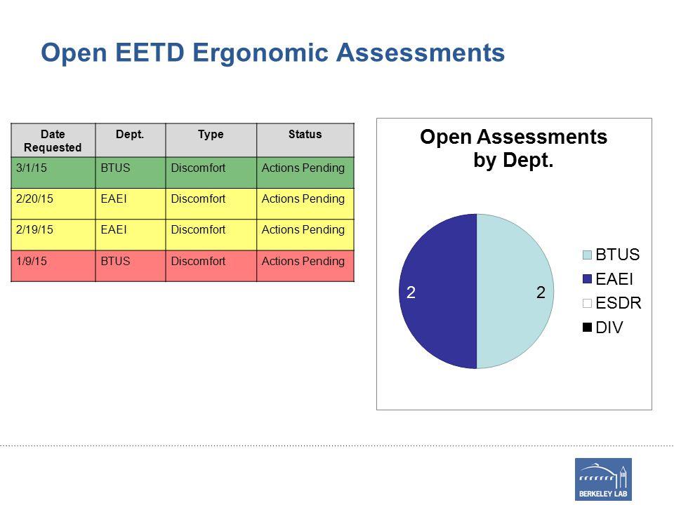 Open EETD Ergonomic Assessments Date Requested Dept.TypeStatus 3/1/15BTUSDiscomfortActions Pending 2/20/15EAEIDiscomfortActions Pending 2/19/15EAEIDiscomfortActions Pending 1/9/15BTUSDiscomfortActions Pending