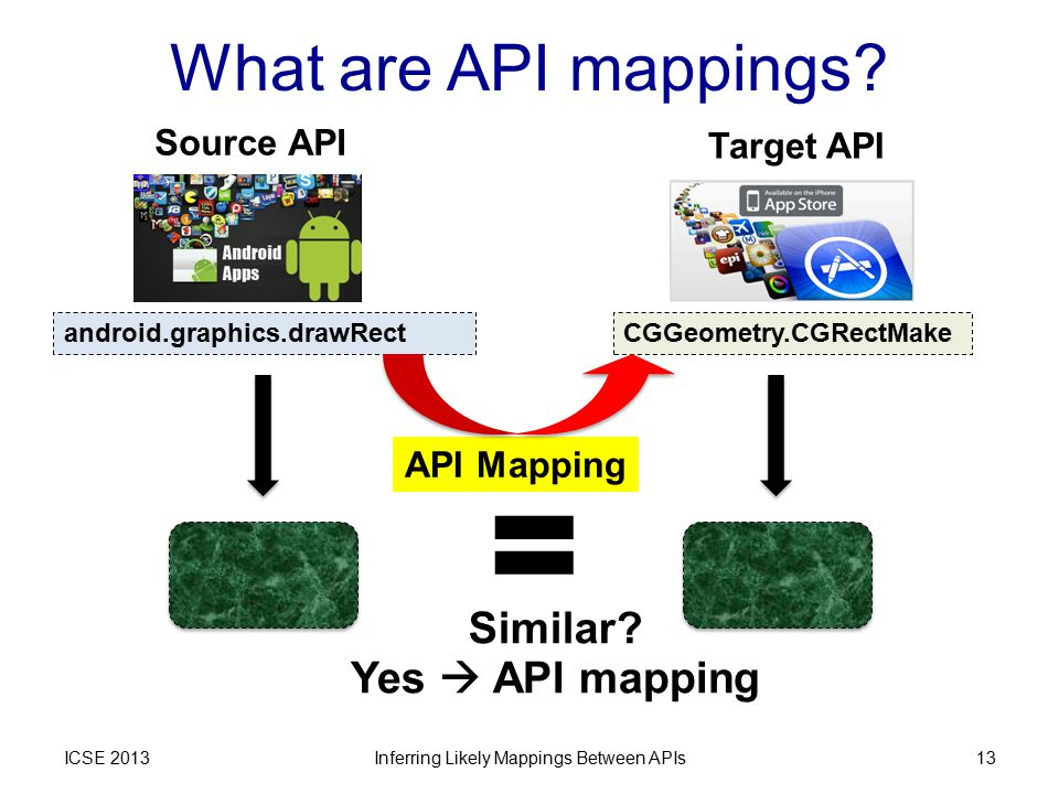 What are API mappings? ICSE 2013Inferring Likely Mappings Between APIs13 Source API Target API android.graphics.drawRectCGGeometry.CGRectMake = Simila