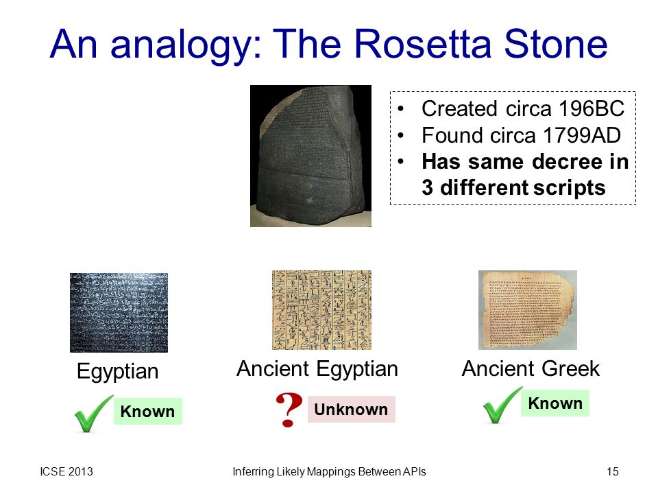 An analogy: The Rosetta Stone ICSE 2013 Ancient EgyptianAncient GreekEgyptian Inferring Likely Mappings Between APIs15 Created circa 196BC Found circa 1799AD Has same decree in 3 different scripts Known Unknown Known
