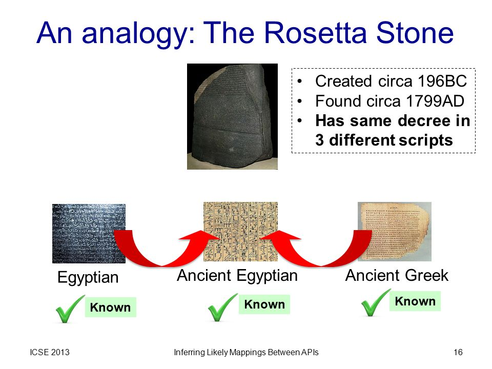 An analogy: The Rosetta Stone ICSE 2013 Ancient EgyptianAncient GreekEgyptian Inferring Likely Mappings Between APIs16 Created circa 196BC Found circa 1799AD Has same decree in 3 different scripts Known