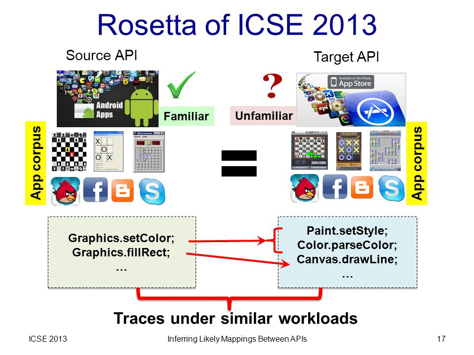 Rosetta of ICSE 2013 ICSE 2013Inferring Likely Mappings Between APIs17 Unfamiliar Familiar Source API Target API Graphics.setColor; Graphics.fillRect; … Graphics.setColor; Graphics.fillRect; … Paint.setStyle; Color.parseColor; Canvas.drawLine; … Paint.setStyle; Color.parseColor; Canvas.drawLine; … Traces under similar workloads = App corpus