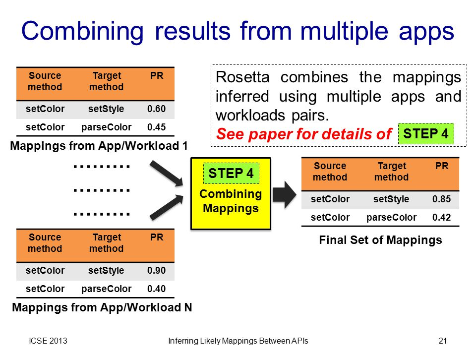 Combining results from multiple apps ICSE 2013 Mappings from App/Workload 1 Mappings from App/Workload N ……… Source method Target method PR setColorse