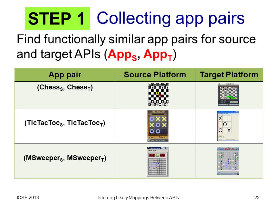 Find functionally similar app pairs for source and target APIs (App S, App T ) Collecting app pairs ICSE 2013Inferring Likely Mappings Between APIs22
