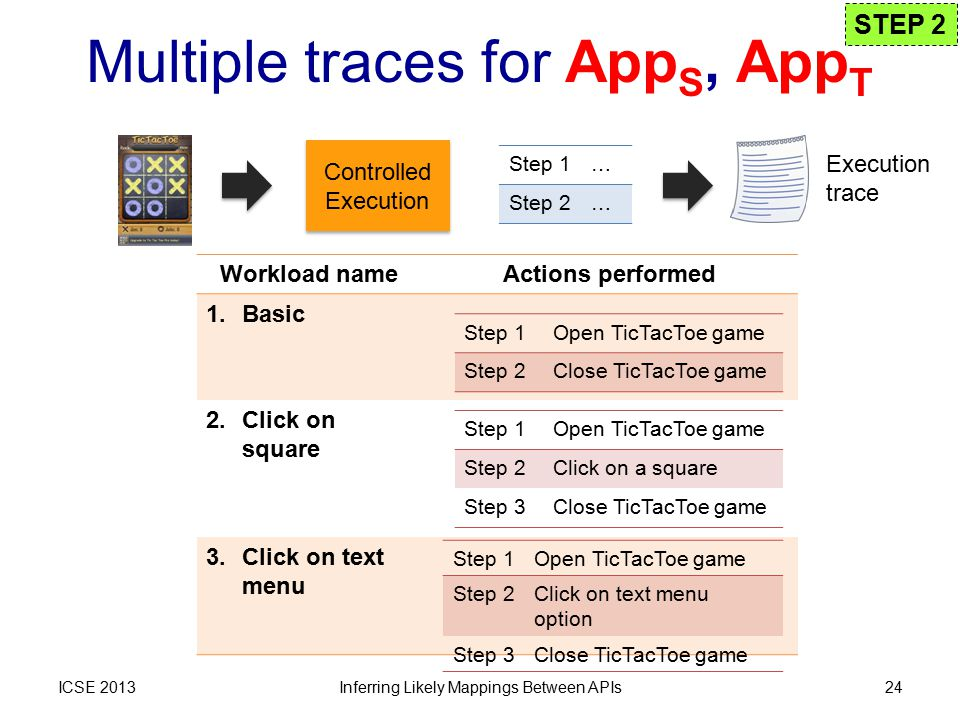 Multiple traces for App S, App T ICSE 2013Inferring Likely Mappings Between APIs24 Workload nameActions performed 1.Basic 2.Click on square 3.Click on text menu Step 1Open TicTacToe game Step 2Close TicTacToe game Step 1Open TicTacToe game Step 2Click on a square Step 3Close TicTacToe game Step 1Open TicTacToe game Step 2Click on text menu option Step 3Close TicTacToe game Controlled Execution Step 1… Step 2… Execution trace STEP 2