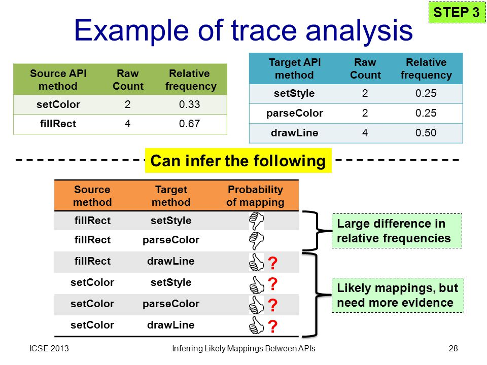 Example of trace analysis ICSE 2013 Source method Target method Probability of mapping fillRectsetStyle fillRectparseColor fillRectdrawLine setColorsetStyle setColorparseColor setColordrawLine Inferring Likely Mappings Between APIs28 Source API method Raw Count Relative frequency setColor20.33 fillRect40.67 Target API method Raw Count Relative frequency setStyle20.25 parseColor20.25 drawLine40.50 STEP 3 Can infer the following .
