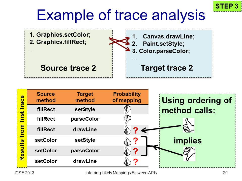 Example of trace analysis ICSE 2013 Source method Target method Probability of mapping fillRectsetStyle fillRectparseColor fillRectdrawLine setColorsetStyle setColorparseColor setColordrawLine Inferring Likely Mappings Between APIs29 STEP 3 .