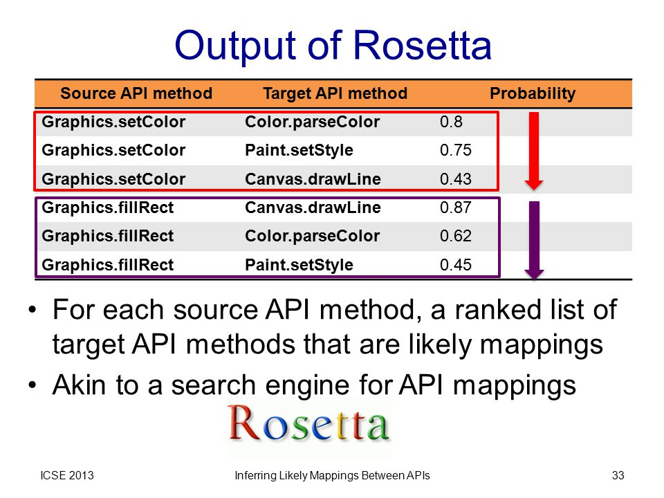 Output of Rosetta ICSE 2013 Source API methodTarget API methodProbability Graphics.setColorColor.parseColor0.8 Graphics.setColorPaint.setStyle0.75 Graphics.setColorCanvas.drawLine0.43 Graphics.fillRectCanvas.drawLine0.87 Graphics.fillRectColor.parseColor0.62 Graphics.fillRectPaint.setStyle0.45 Inferring Likely Mappings Between APIs33 For each source API method, a ranked list of target API methods that are likely mappings Akin to a search engine for API mappings