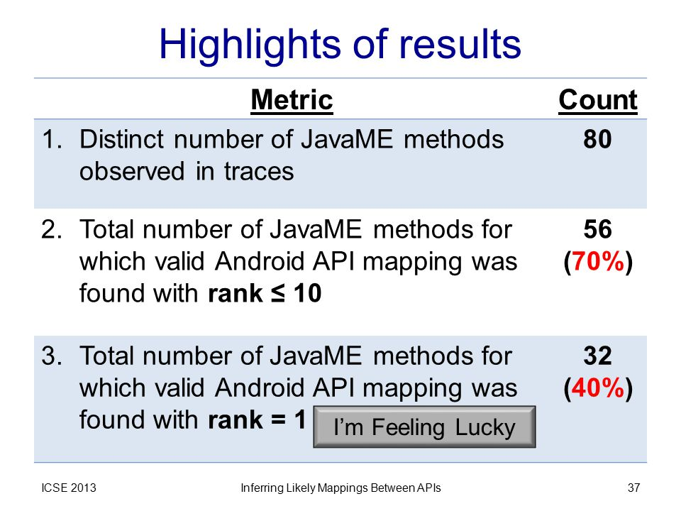 Highlights of results ICSE 2013Inferring Likely Mappings Between APIs37 MetricCount 1.Distinct number of JavaME methods observed in traces 80 2.Total