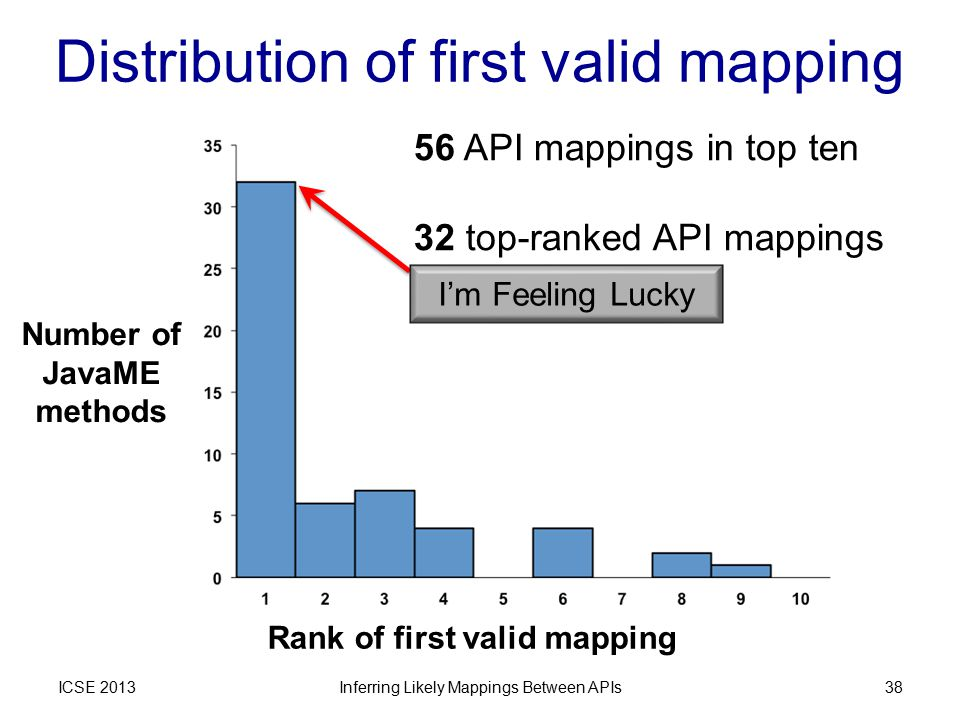Distribution of first valid mapping ICSE 2013Inferring Likely Mappings Between APIs38 Rank of first valid mapping Number of JavaME methods 56 API mappings in top ten 32 top-ranked API mappings I'm Feeling Lucky