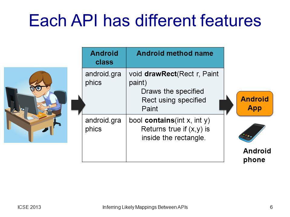 Rosetta of ICSE 2013 ICSE 2013Inferring Likely Mappings Between APIs17 Unfamiliar Familiar Source API Target API Graphics.setColor; Graphics.fillRect; … Graphics.setColor; Graphics.fillRect; … Paint.setStyle; Color.parseColor; Canvas.drawLine; … Paint.setStyle; Color.parseColor; Canvas.drawLine; … Traces under similar workloads = App corpus