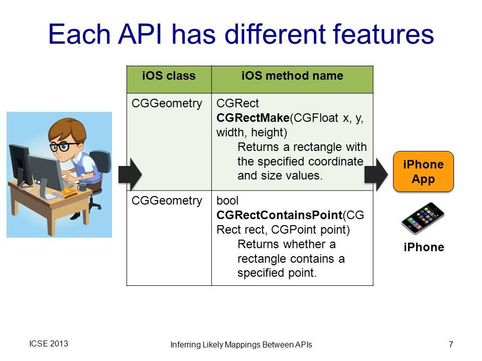 Familiar Rosetta of ICSE 2013 ICSE 2013Inferring Likely Mappings Between APIs18 Familiar Source API Target API Graphics.setColor; Graphics.fillRect; … Graphics.setColor; Graphics.fillRect; … Paint.setStyle; Color.parseColor; Canvas.drawLine; … Paint.setStyle; Color.parseColor; Canvas.drawLine; … = App corpus