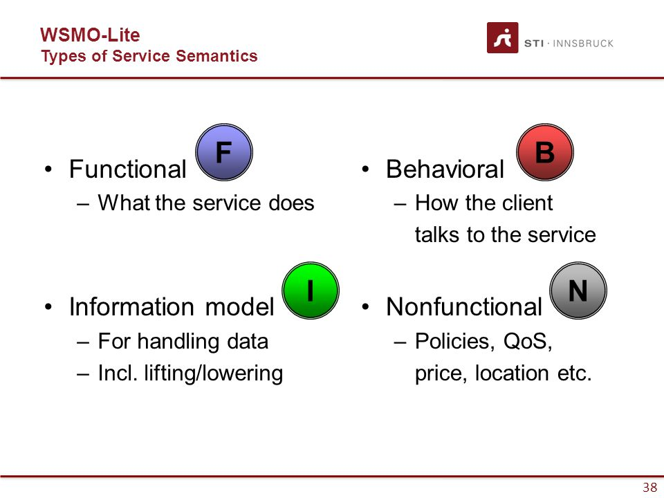 39 WSMO-Lite Semantics in Service Model Using SAWSDL modelReferences, the four kinds of semantics are attached to the service model: –functional (F) and nonfunctional (N) properties to the service, –behavioral (B)properties to the operations, and –information model (I) properties to the input and output messages (and the fault messages as well).