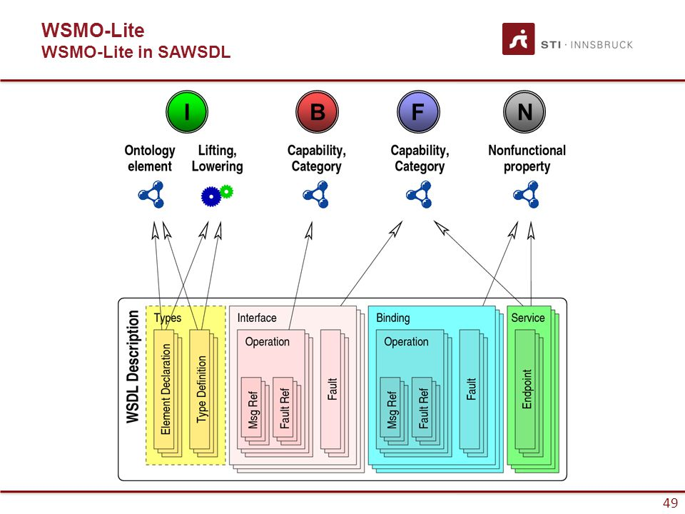 50 WSDL has more detail than our simplified service model, therefore there are more ways of attaching semantics.