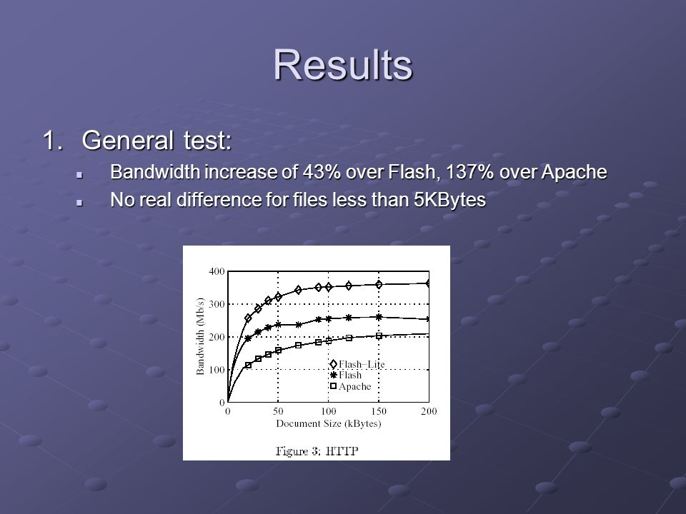 Results 1.General test: Bandwidth increase of 43% over Flash, 137% over Apache Bandwidth increase of 43% over Flash, 137% over Apache No real difference for files less than 5KBytes No real difference for files less than 5KBytes