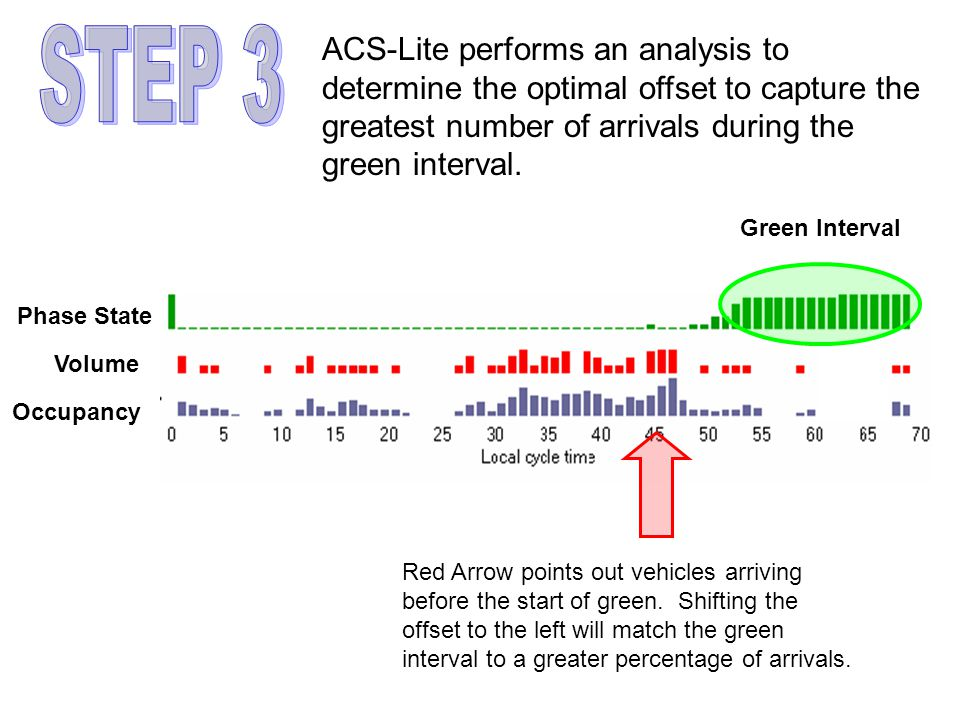Phase State Volume Occupancy Green Interval ACS-Lite performs an analysis to determine the optimal offset to capture the greatest number of arrivals during the green interval.