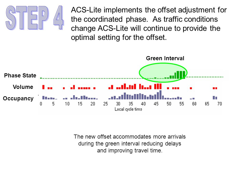 Phase State Volume Occupancy Green Interval The new offset accommodates more arrivals during the green interval reducing delays and improving travel time.