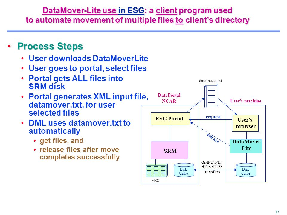 15 DataMover-Lite use in ESG: a client program used to automate movement of multiple files to client's directory Disk Cache MSS SRM ESG Portal Disk Cache User's browser DataPortal NCAR User's machine DataMover Lite release request GridFTP/FTP/ HTTP/HTTPS transfers Process StepsProcess Steps User downloads DataMoverLite User goes to portal, select files Portal gets ALL files into SRM disk Portal generates XML input file, datamover.txt, for user selected files DML uses datamover.txt to automatically get files, and release files after move completes successfully datamover.txt