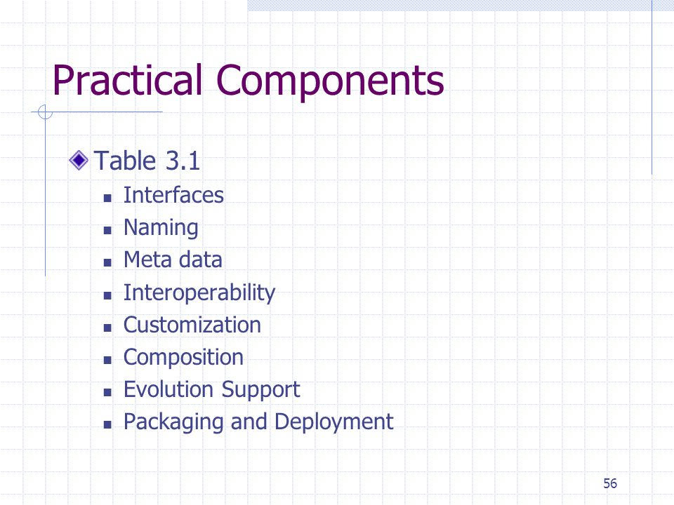 56 Practical Components Table 3.1 Interfaces Naming Meta data Interoperability Customization Composition Evolution Support Packaging and Deployment