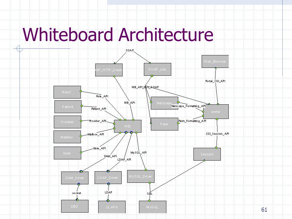 61 Whiteboard Architecture