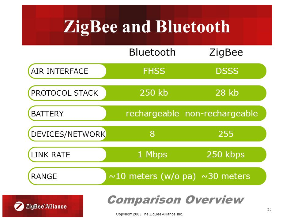 Month Year Copyright 2003 The ZigBee Alliance, Inc.