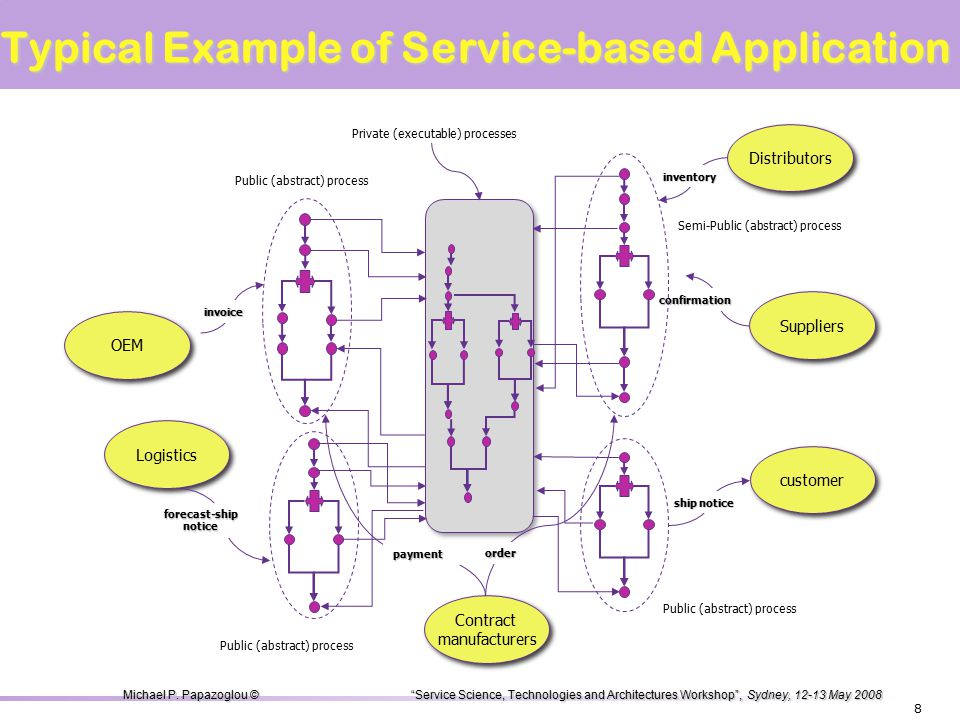  Web services share the characteristics of more general services: – expose their features programmatically over the Internet (or intra-net) via standard XML-based languages & protocols, and are implemented via a self-describing interface based on open Internet standards.
