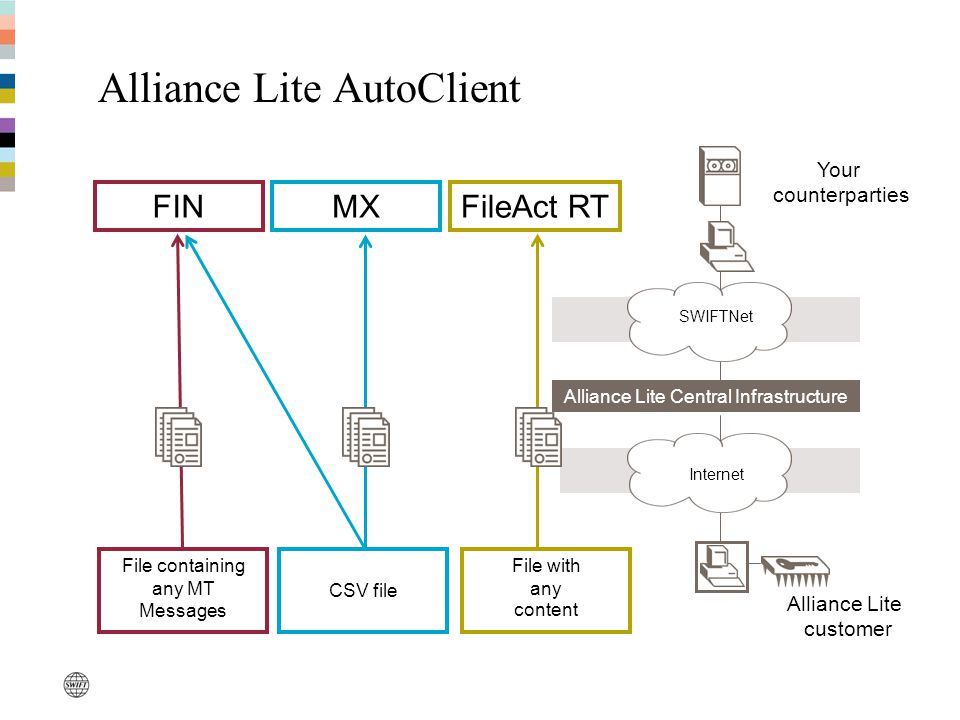 SWIFTNet Your counterparties FIN File containing any MT Messages FileAct RT File with any content Internet Alliance Lite Central Infrastructure Alliance Lite customer MX CSV file Alliance Lite AutoClient