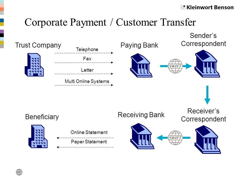 Sender's Correspondent Receiver's Correspondent Paying Bank Receiving Bank Trust Company Beneficiary Letter Fax Telephone Multi Online Systems Online Statement Paper Statement Corporate Payment / Customer Transfer