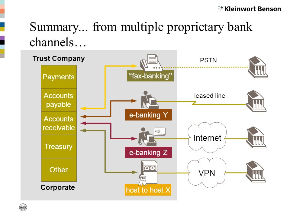 e-banking Y e-banking Z Internet leased line PSTN host to host X VPN fax-banking Corporate Accounts payable Accounts receivable Treasury Other Trust Company Payments Summary...
