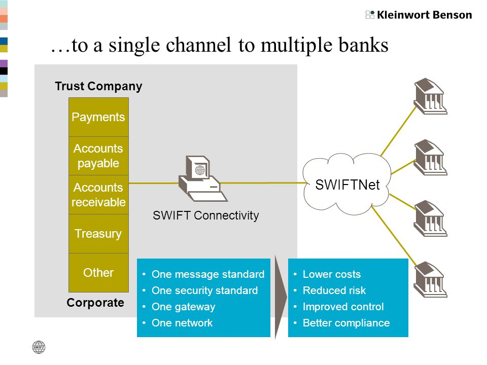 SWIFTNet SWIFT Connectivity One message standard One security standard One gateway One network Lower costs Reduced risk Improved control Better compliance Accounts payable Accounts receivable Treasury Other Corporate Payments Trust Company …to a single channel to multiple banks