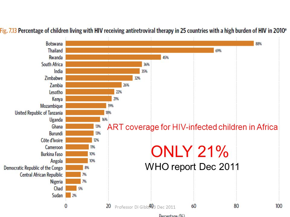 ART coverage for HIV-infected children in Africa ONLY 21% WHO report Dec 2011 Professor Di Gibb, 13 Dec 2011