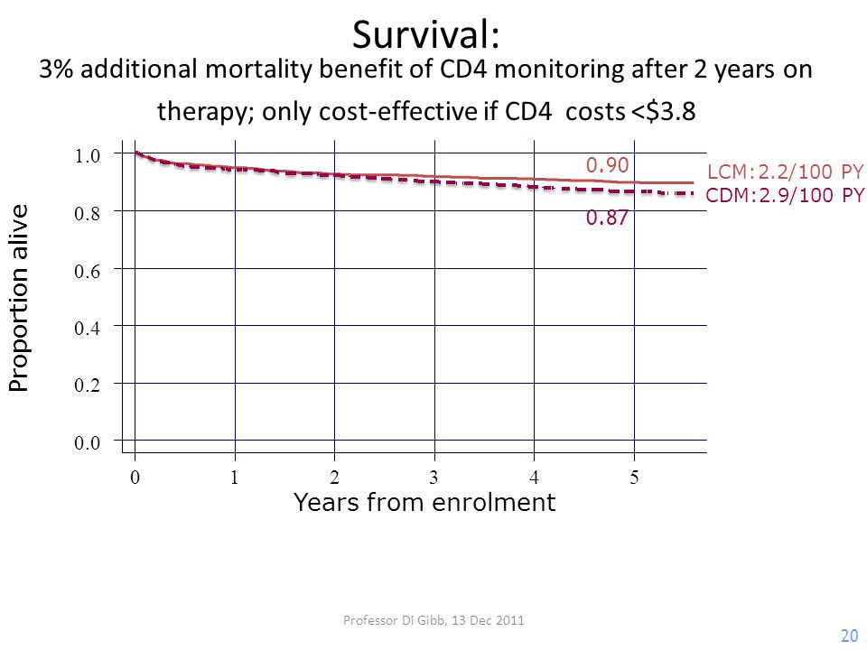 20 Survival: 3% additional mortality benefit of CD4 monitoring after 2 years on therapy; only cost-effective if CD4 costs <$3.8 0.90 0.87 0 1 2 3 4 5 0.0 0.2 0.4 0.6 0.8 1.0 Proportion alive Years from enrolment LCM:2.2/100 PY CDM:2.9/100 PY Professor Di Gibb, 13 Dec 2011