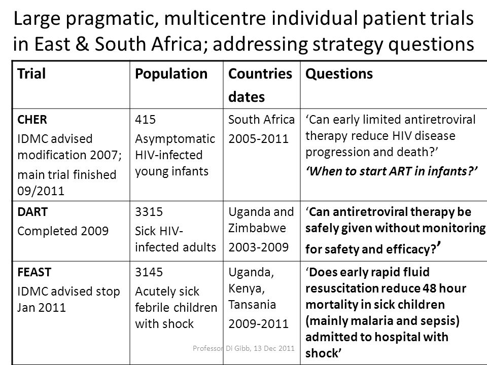 Large pragmatic, multicentre individual patient trials in East & South Africa; addressing strategy questions TrialPopulationCountries dates Questions CHER IDMC advised modification 2007; main trial finished 09/2011 415 Asymptomatic HIV-infected young infants South Africa 2005-2011 'Can early limited antiretroviral therapy reduce HIV disease progression and death?' 'When to start ART in infants?' DART Completed 2009 3315 Sick HIV- infected adults Uganda and Zimbabwe 2003-2009 'Can antiretroviral therapy be safely given without monitoring for safety and efficacy.