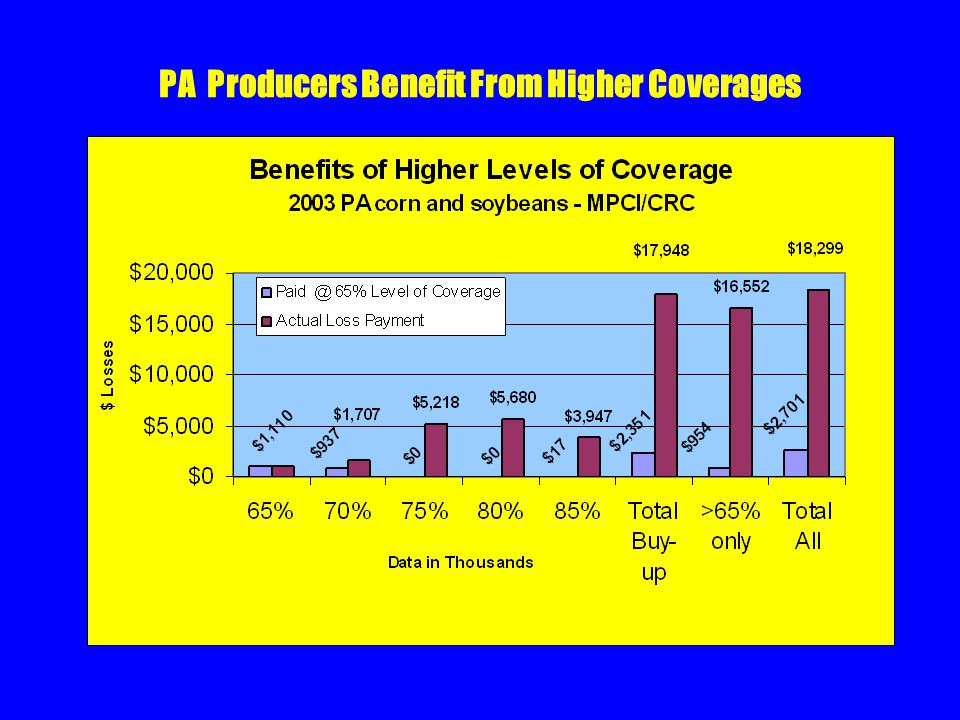 PA Producers Benefit From Higher Coverages.