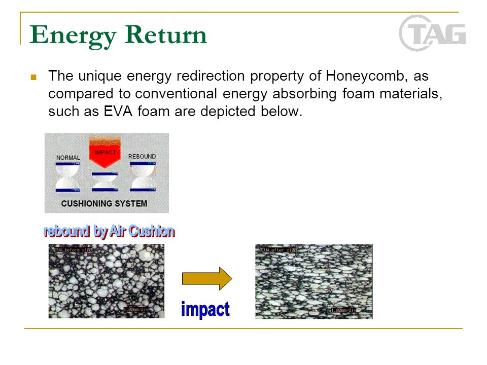 Energy Return The unique energy redirection property of Honeycomb, as compared to conventional energy absorbing foam materials, such as EVA foam are d