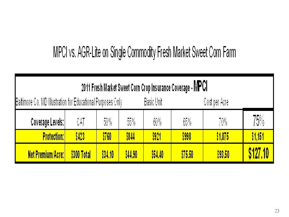 24 Calculate illustrations for your farm at: http://ewebapp.rma.usda.gov/apps/costestimator/Estimates/DetailedEstimate.aspx