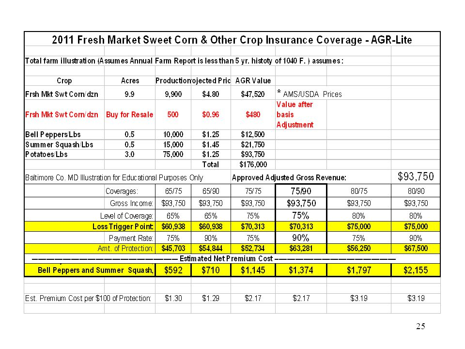  Improves credit worthiness at the bank  Cash value on growing crops = Coverage  Provides liquid collateral  Helps assure timely loan repayment  Loss Proceeds are assignable to creditors 26